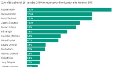 Nový prezidentský prieskum už bez účasti Andreja Danka