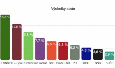 Ultrakonzervativizmus podľa prieskumu na Slovensku posilňuje